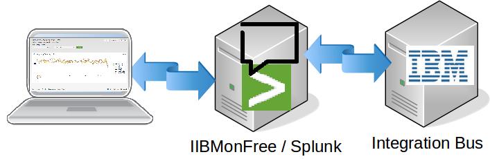 Setting up Monitoring of IBM Integration Bus V10+ Message