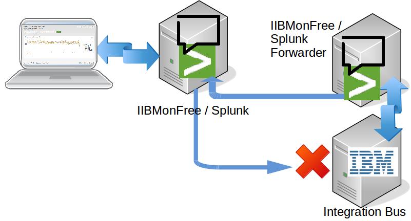 Setting up Monitoring of IBM Integration Bus V10+ Message flow stats